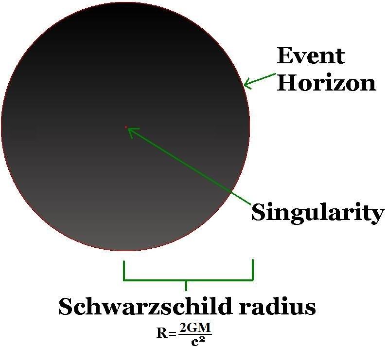 Black hole details