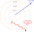 Bohr atom model Arabic.png