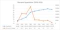 Borujerd population 1956-2016.png