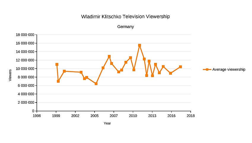 A chart that represents the evolution of German TV viewership numbers of Wladimir Klitschko's fights since 1999