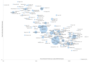 Log Log Graph Of Total Fertility Rate Tfr Vs Gdp Ppp Per Capita With Population Size Shown As Bubble Area For All Countries Having Population Greater