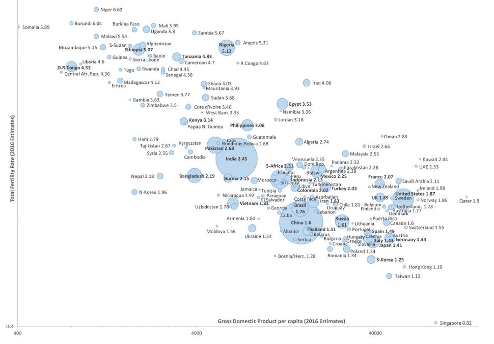CIA WFB TotFertilityRate-GDP-Population - Simplified 2016
