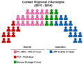 CR Auvergne 2010-2014.png