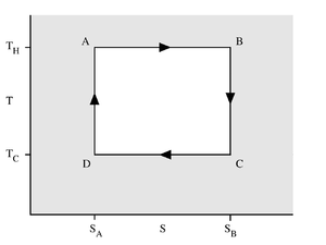 Carnot heat engine - Figure 2: A Carnot cycle acting as a heat engine, illustrated on a temperature-entropy diagram. The cycle takes place between a hot reservoir at temperature TH and a cold reservoir at temperature TC. The vertical axis is temperature, the horizontal axis is entropy.