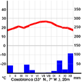 Casablanca maxt graph.png