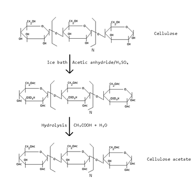 Cellulose acetate preparation.png