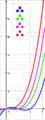 Chromatic polynomial of all 3-vertex graphs.png