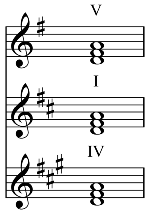 Common chord (music) - Image: Common chord in G, D, and A