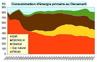 Nergie au danemark wikip dia - Consommation electrique moyenne mensuelle ...