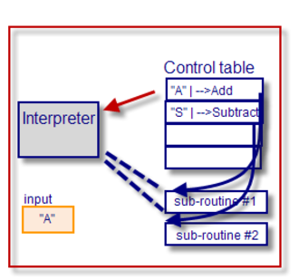 Control table - This simple control table directs program flow according to the value of the single input variable. Each table entry holds a possible input value to be tested for equality (implied) and a relevant subroutine to perform in the action column. The name of the subroutine could be replaced by a relative subroutine number if pointers are not supported