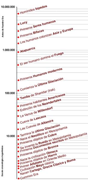 File:Cronología prehistórica.png