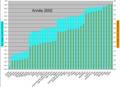D2Pourcentage cumulé de CO2 émis et population mondiale cumulé en 2002.png