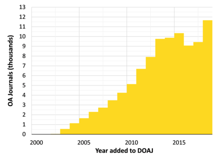 Number of Gold open access journals listed in the Directory of Open Access Journals. DOAJ growth.png
