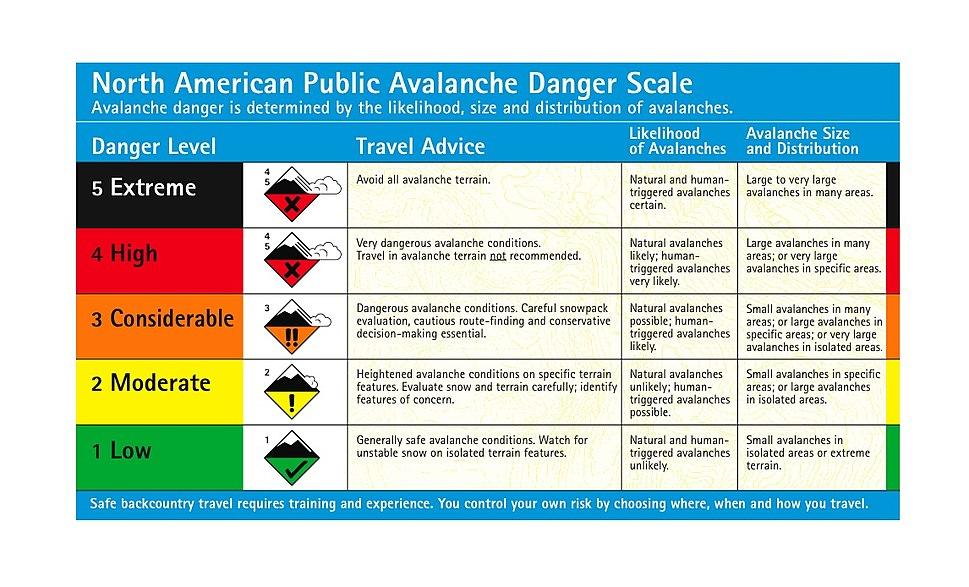 Danger Scale - English