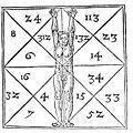 De Occulta Philosophia - Proportionen des Menschen und ihre geheimen Zahlen.jpg