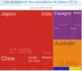 Destination-exports-gabon-2012.png