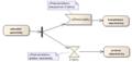 Diagram aktivit Udalost cond2.png