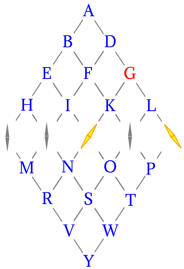 Diagram of alphabet used in a 5 needle Cooke and Wheatstone Telegraph, indicating the letter G