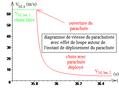 Diagramme horaire de vitesse d'un parachutiste - bis.png