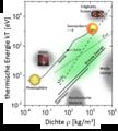 Dichte-Temperatur-Phasendiagramm.png