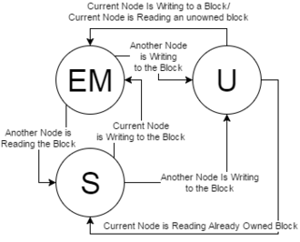 """Distributed shared memory - State diagram of a block of memory in a DSM. A block is """"owned"""" if one of the nodes has the block in state EM."""