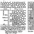 EB1911 - Masonry - Fig. 5. - Kentish Ragstone Walling.jpg