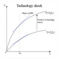 Economics technology shock.png