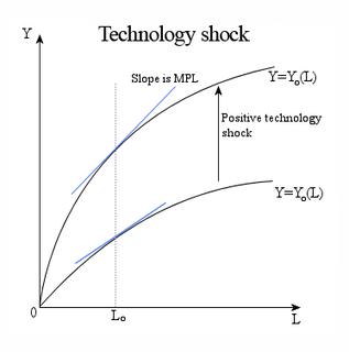 Technology shock