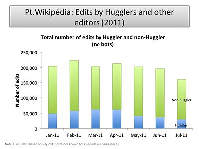 Edits by editor type (PT-WP).jpg