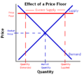 Effect of a Price Floor.png