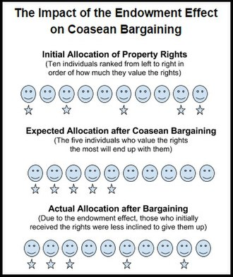 Coase theorem - Image: Endowment Effect and Coase