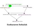Euskal bokalak.png