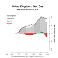 Exports BP 2009 gas m3 GB MZM NONE auto.png