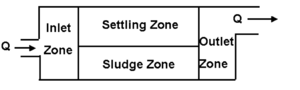 Sedimentation (water treatment) - Figure 2. The four functional zones of a continuous flow settling basin