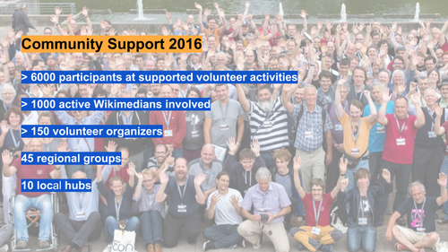 Figures of WMDE Volunteer Support 2016.png