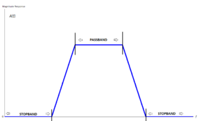 Stopband - Frequency response of an example bandpass filter. The frequencies between a stopband and a passband define the transition band.