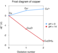 Frost diagram for copper.png