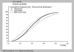 SahysMod - Cumulative frequency distribution of soil salinity