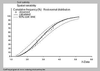 SahysMod - Cumulative frequency distribution of soil salinity