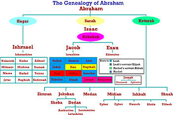 English: The Genealogy of Abraham according to...
