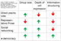 Hilbert e-democracy table.png