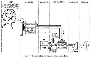 "Vocoder - Image: Homer Dudley (October 1940). ""The Carrier Nature of Speech"". Bell System Technical Journal, XIX(4);495 515. Fig.7 Schematic circuit of the vocoder (derived from Fig.8)"