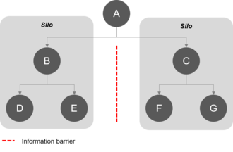 Information silo - Typical information silos in a hierarchic structured organization.