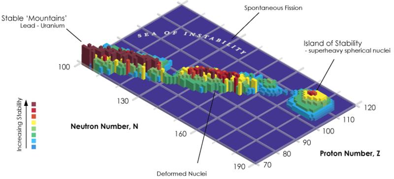 Tavola periodica il chimico impertinente una rappresentazione tridimensionale dellipotetica isola di stabilit imagecredit wikimedia commons urtaz Image collections