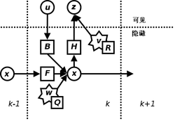 Talk:Kalman filter - Wikipedia