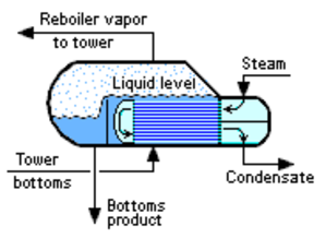 Reboiler - Image 1: Typical steam-heated kettle reboiler for distillation towers