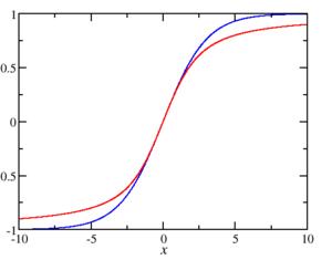 Superparamagnetism - Image: Langevin function