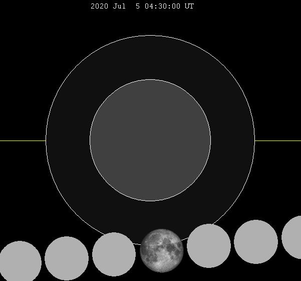 Lunar eclipse chart close-2020Jul05