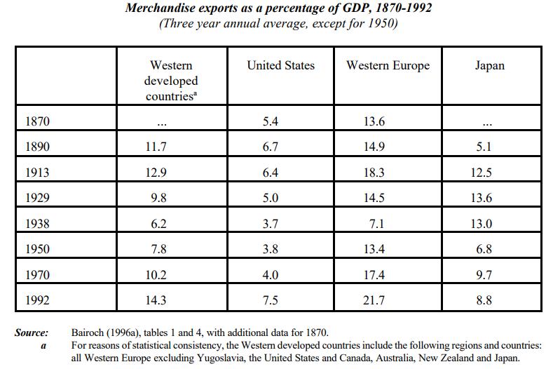Merchandise exports (1870-1992)