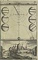 Oculus artificialis teledioptricus, sive, Telescopium - ex abditis rerum naturalium and artificialium principiis protractum novâ methodo, eâque solidâ explicatum ac comprimis è triplici fundamento (14802116133).jpg